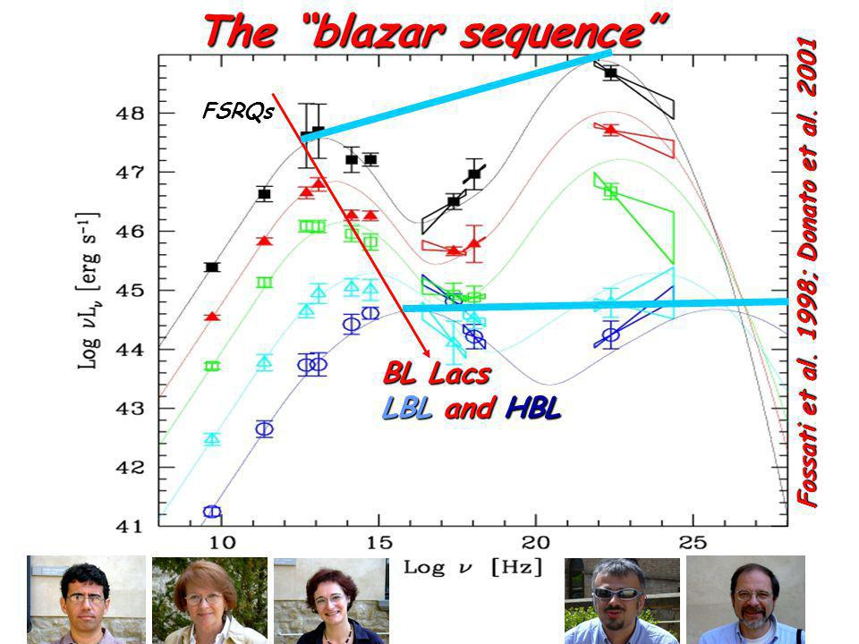 Fossati et al. 1998; Donato et al The blazar sequence FSRQs BL Lacs LBL and HBL