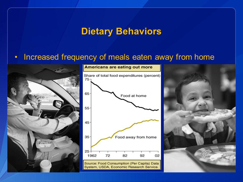 Dietary Behaviors Increased frequency of meals eaten away from home