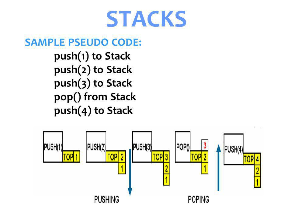 Senem Kumova Metin Spring2009 STACKS SAMPLE PSEUDO CODE: push(1) to Stack push(2) to Stack push(3) to Stack pop() from Stack push(4) to Stack