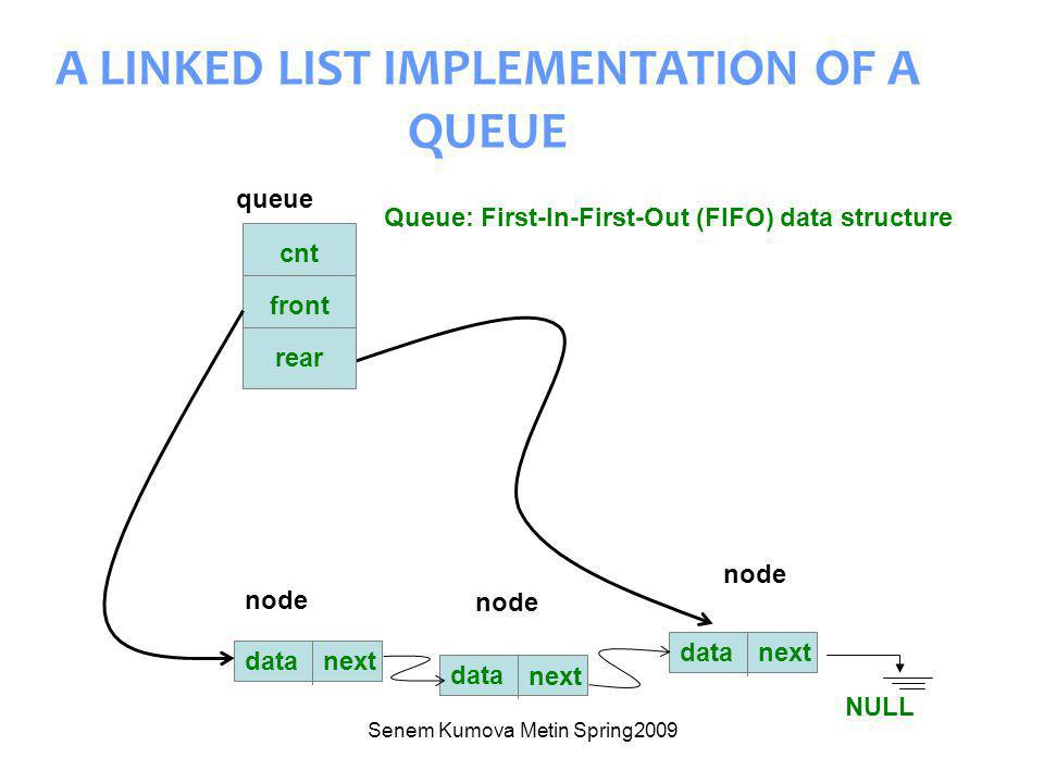 Senem Kumova Metin Spring2009 A LINKED LIST IMPLEMENTATION OF A QUEUE data next data next NULL data next cnt front rear queue node Queue: First-In-First-Out (FIFO) data structure