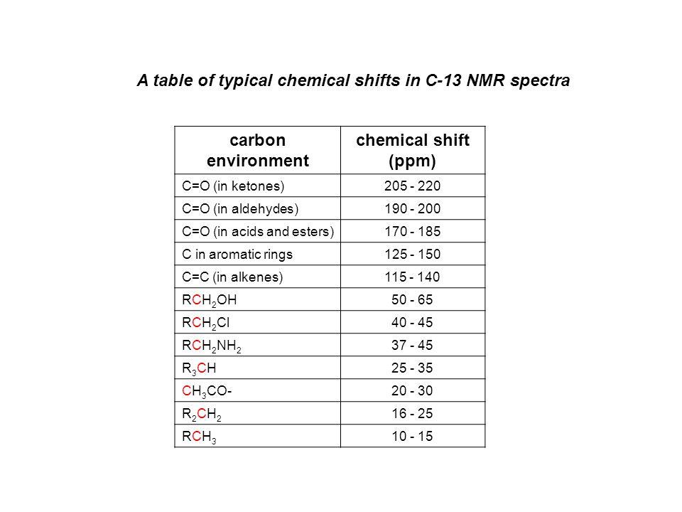 c nmr spectra table
