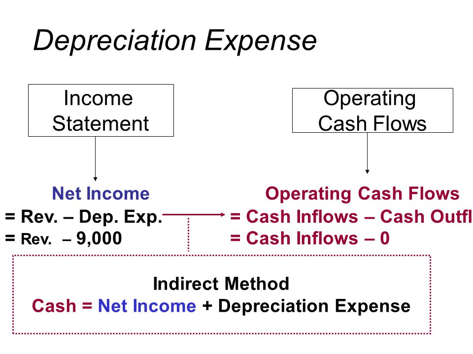 Income Statement Operating Cash Flows Indirect Method Cash = Net Income + Depreciation Expense Net Income = Rev.