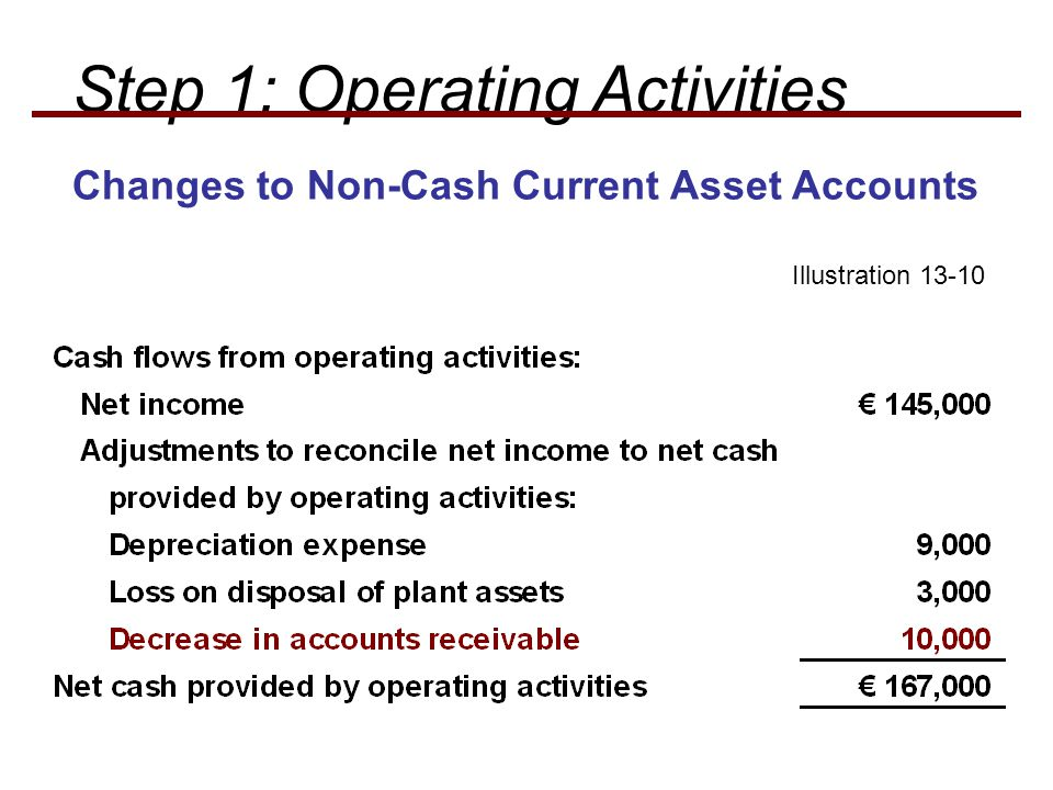 Illustration Step 1: Operating Activities Changes to Non-Cash Current Asset Accounts
