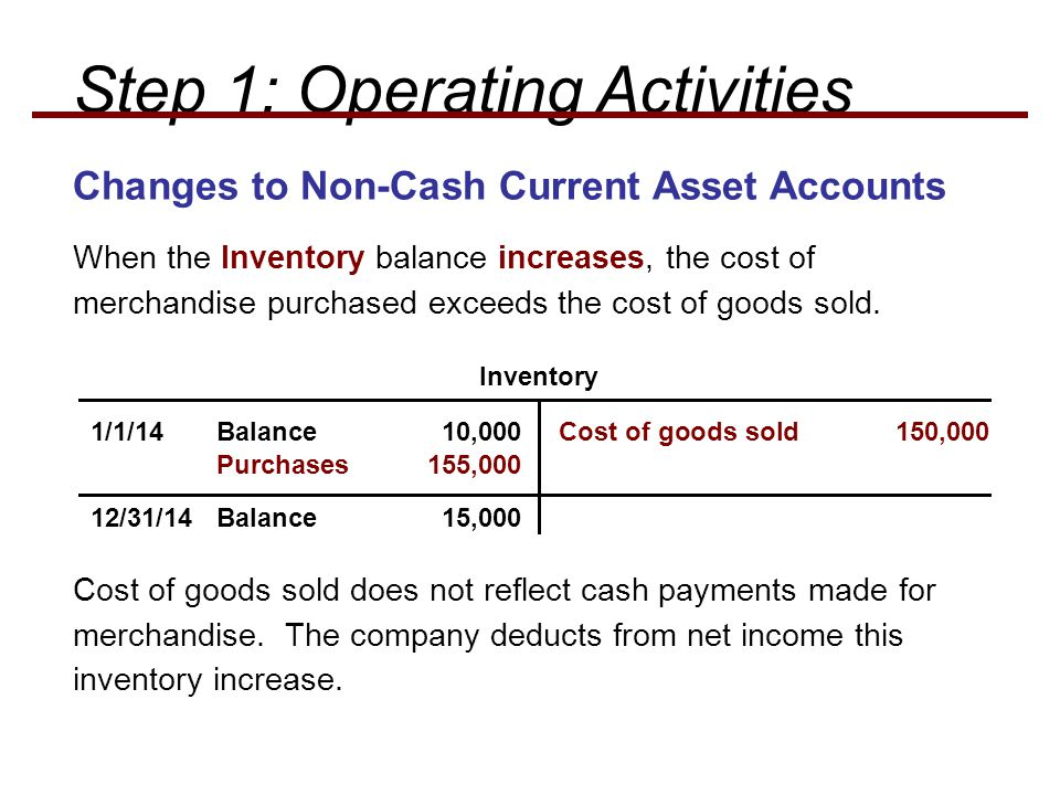 When the Inventory balance increases, the cost of merchandise purchased exceeds the cost of goods sold.