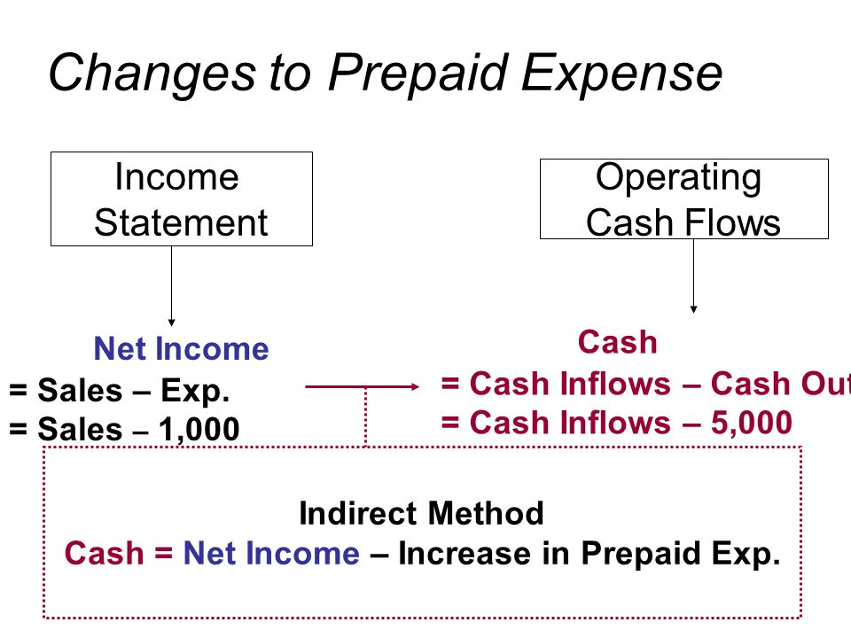 Income Statement Operating Cash Flows Indirect Method Cash = Net Income – Increase in Prepaid Exp.