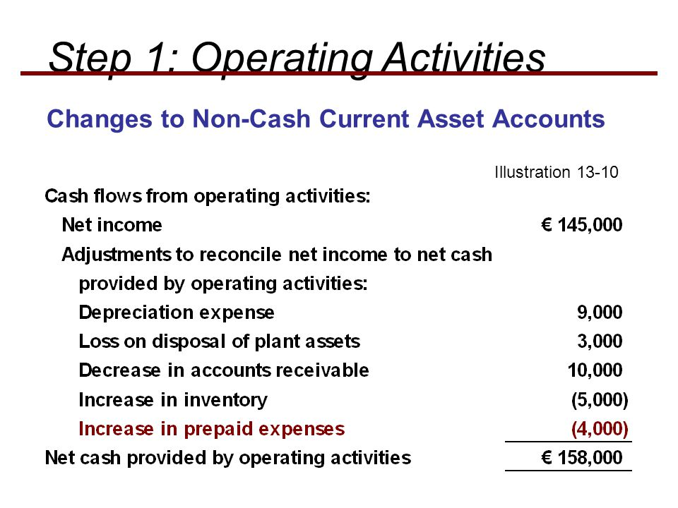 Step 1: Operating Activities Illustration Changes to Non-Cash Current Asset Accounts