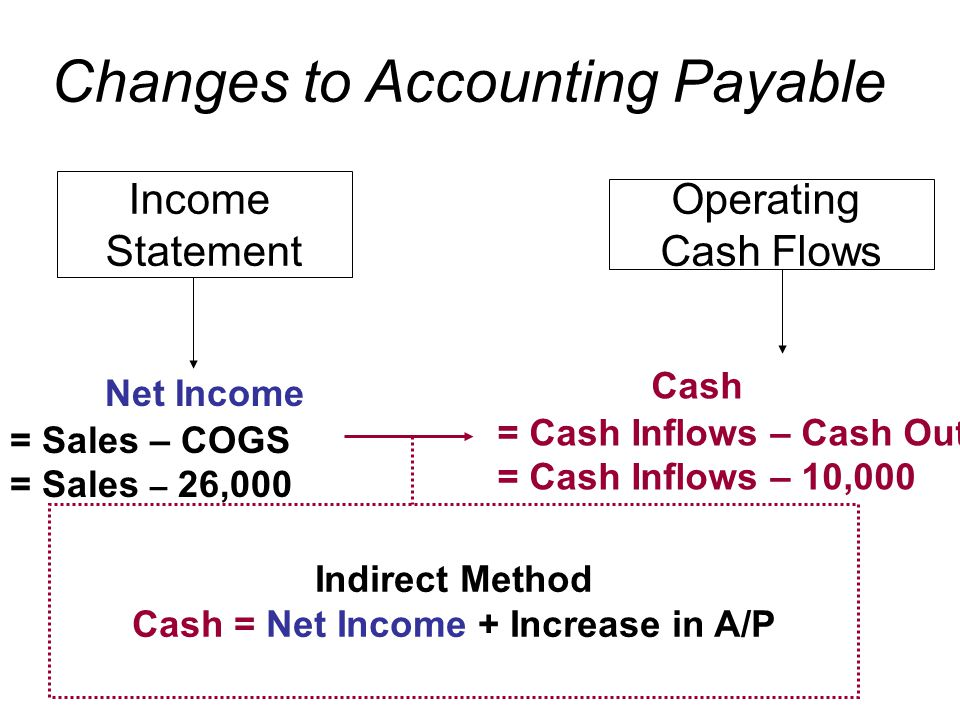 Income Statement Operating Cash Flows Indirect Method Cash = Net Income + Increase in A/P Net Income = Sales – COGS = Sales – 26,000 Cash = Cash Inflows – Cash Outflows = Cash Inflows – 10,000 Changes to Accounting Payable