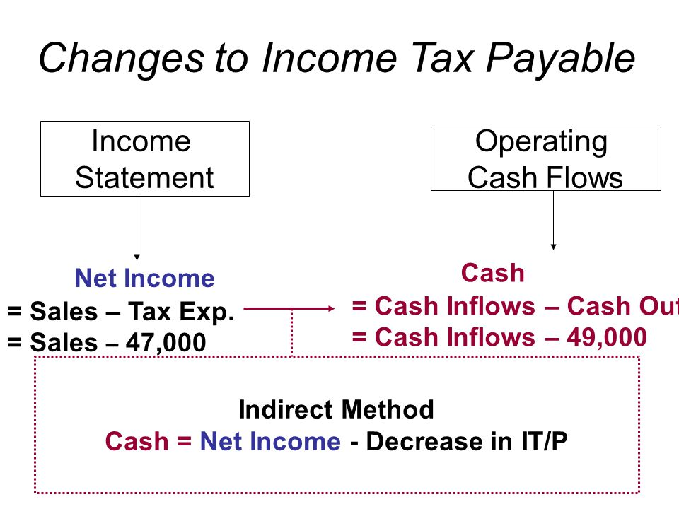 Income Statement Operating Cash Flows Indirect Method Cash = Net Income - Decrease in IT/P Net Income = Sales – Tax Exp.
