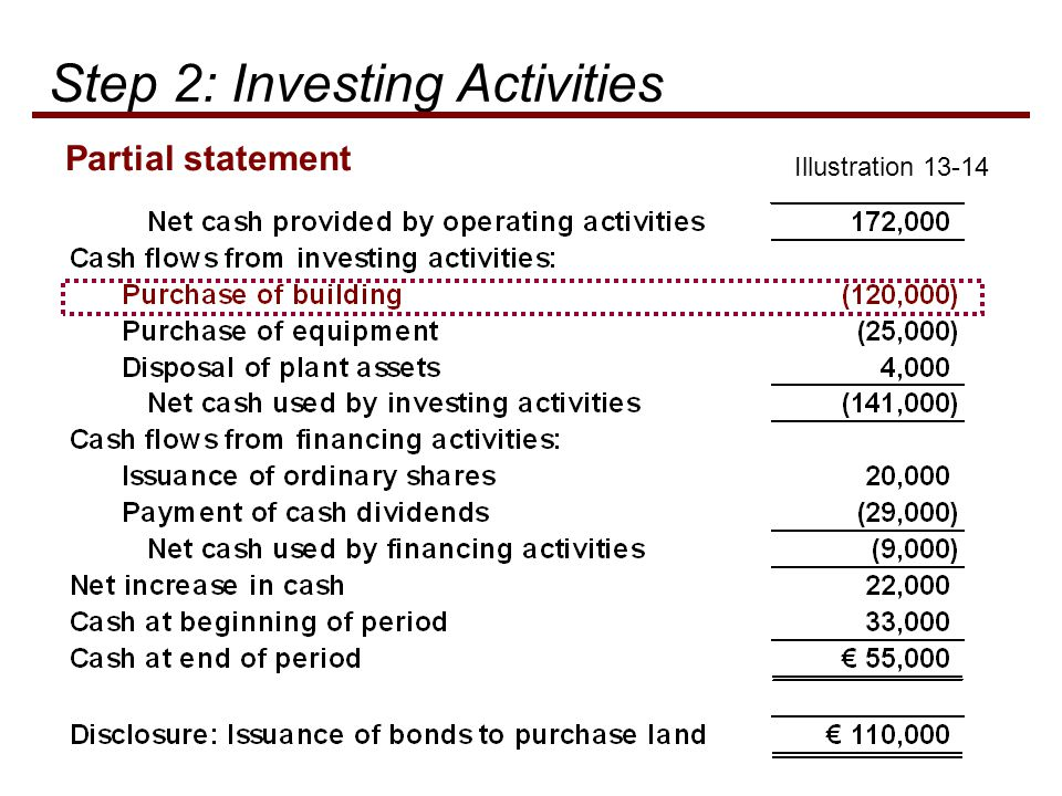 Illustration Partial statement Step 2: Investing Activities