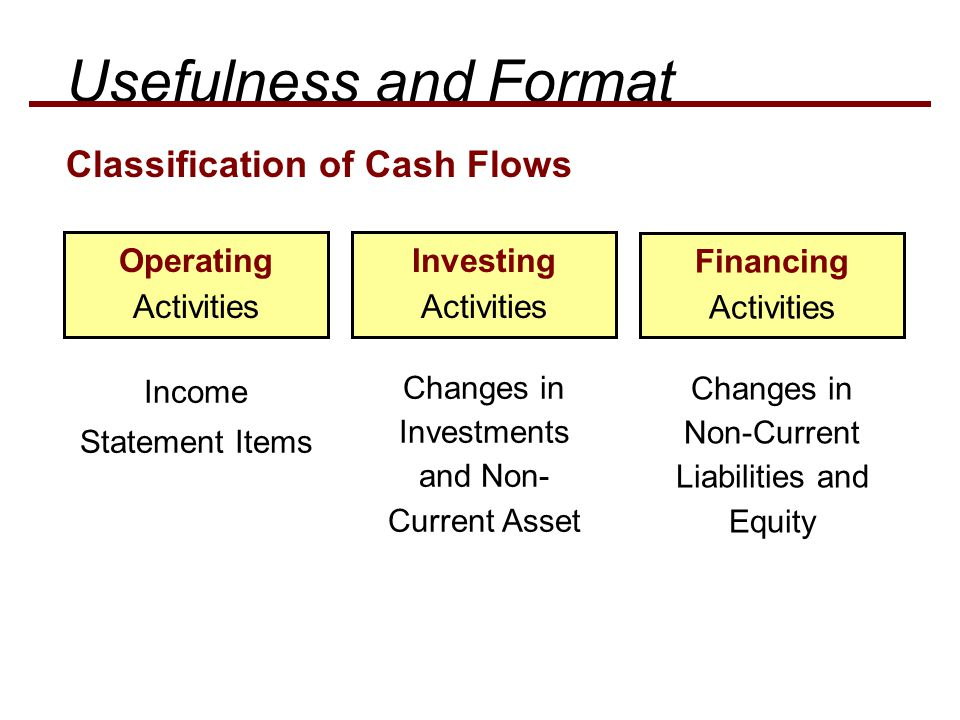 Classification of Cash Flows Income Statement Items Operating Activities Changes in Investments and Non- Current Asset Investing Activities Changes in Non-Current Liabilities and Equity Financing Activities Usefulness and Format