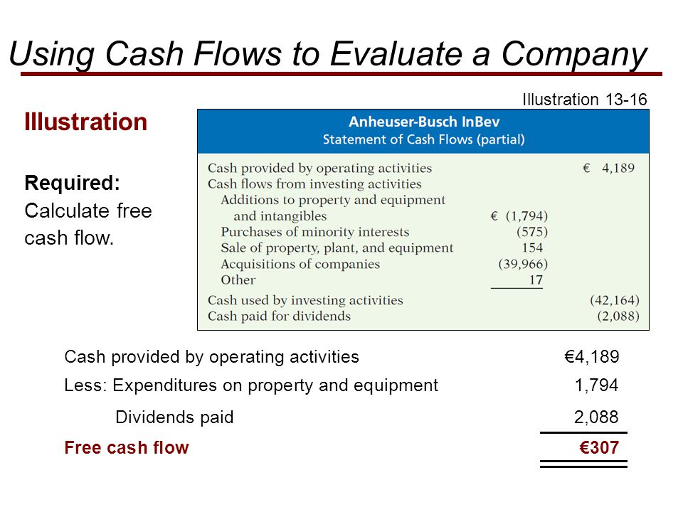 €4,189 Illustration Less: Expenditures on property and equipment 1,794 Dividends paid 2,088 €307 Illustration Required: Calculate free cash flow.