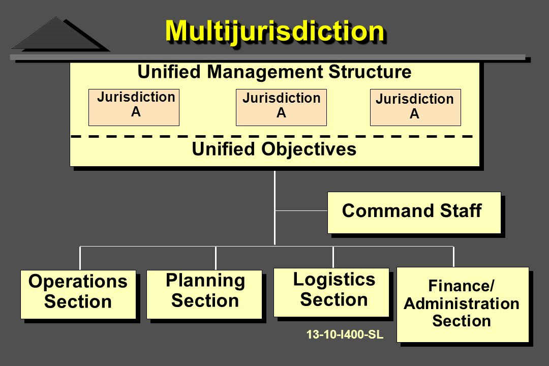 MultijurisdictionMultijurisdiction Unified Management Structure Command Staff Operations Section Planning Section Logistics Section Finance/ Administration Section Jurisdiction A Jurisdiction A Jurisdiction A Unified Objectives I400-SL