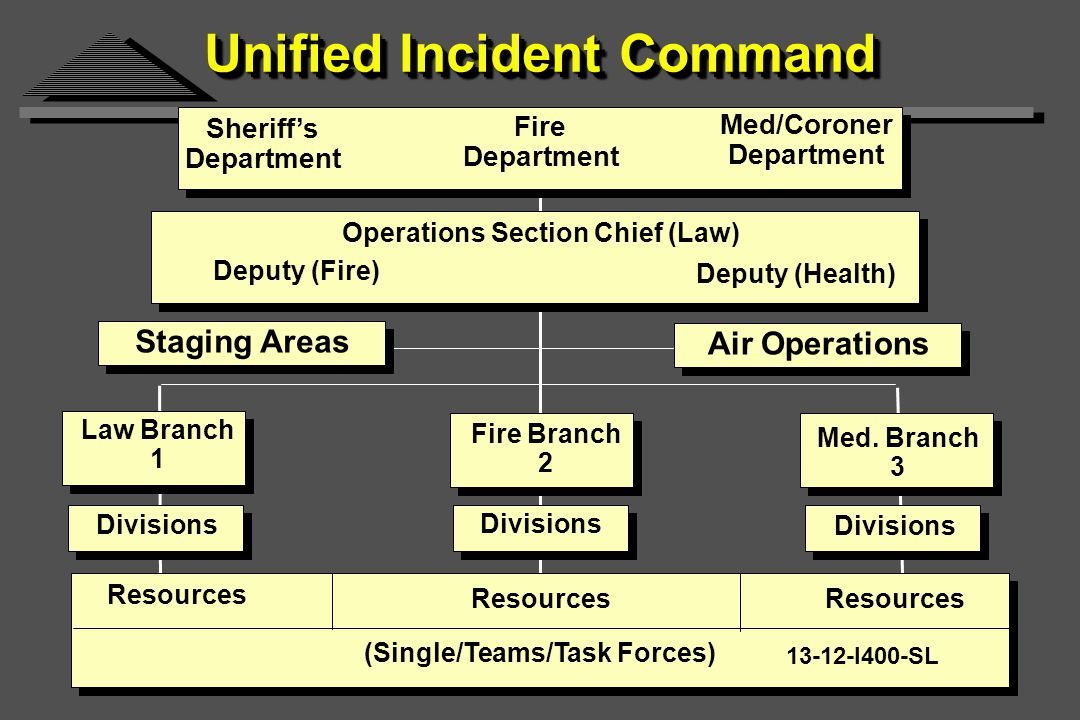 Unified Incident Command Law Branch 1 Sheriff's Department Fire Department Med/Coroner Department Operations Section Chief (Law) Deputy (Fire) Deputy (Health) Staging Areas Air Operations Fire Branch 2 Med.