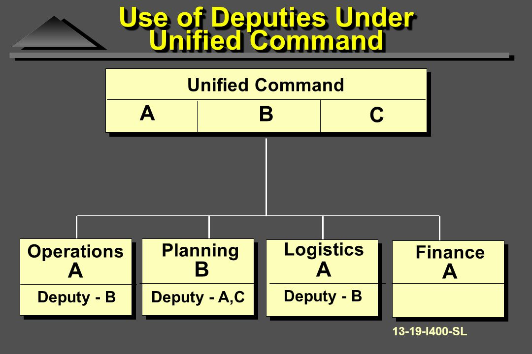 Use of Deputies Under Unified Command Unified Command Operations Planning Logistics A B C A BA Finance A Deputy - BDeputy - A,C Deputy - B I400-SL