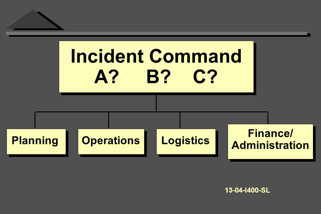 Incident Command A B C Finance/ Administration LogisticsOperationsPlanning I400-SL