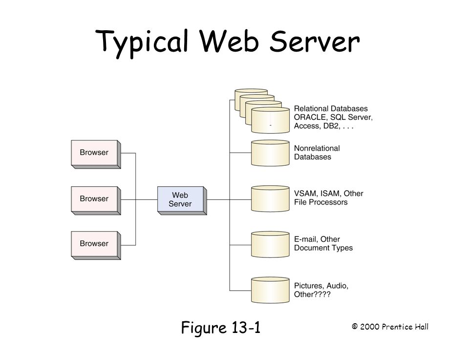 Typical Web Server Page 340 Figure 13-1 © 2000 Prentice Hall