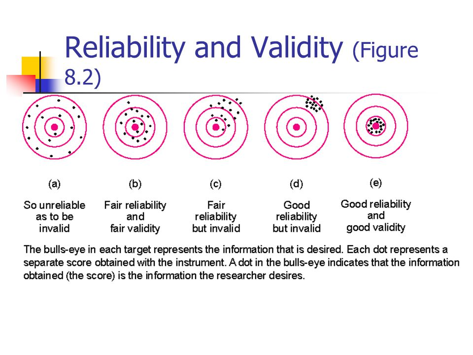 Illustration of Types of Evidence of Validity (Figure 8.1)