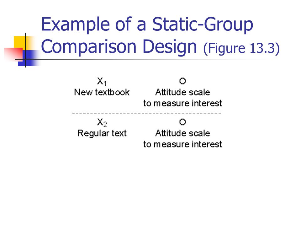 Example of a One-Group Pretest-Posttest Design (Figure 13.2)