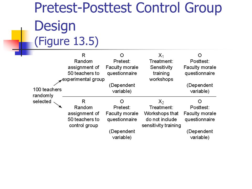 True Experimental Designs Types Pretest-posttest control group design Posttest only control group design Solomon four-group comparison Threats to internal validity – see Figure 13.2