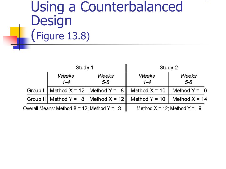 Quasi-Experimental Designs Types Non-equivalent control group design Time series design Counterbalanced design Threats to internal validity – see Figure 13.2