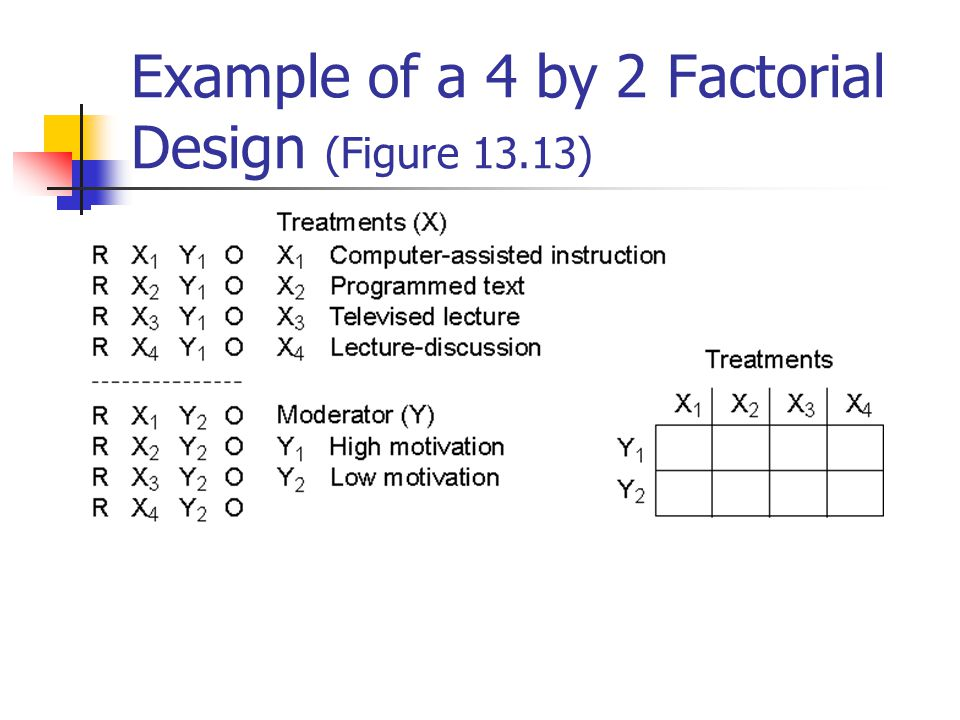 Illustration of Interaction and No Interaction in a 2 by 2 Factorial Design (Figure 13.11)