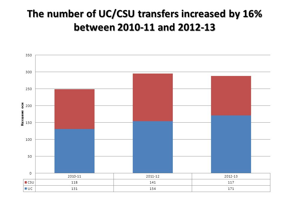 The number of UC/CSU transfers increased by 16% between and