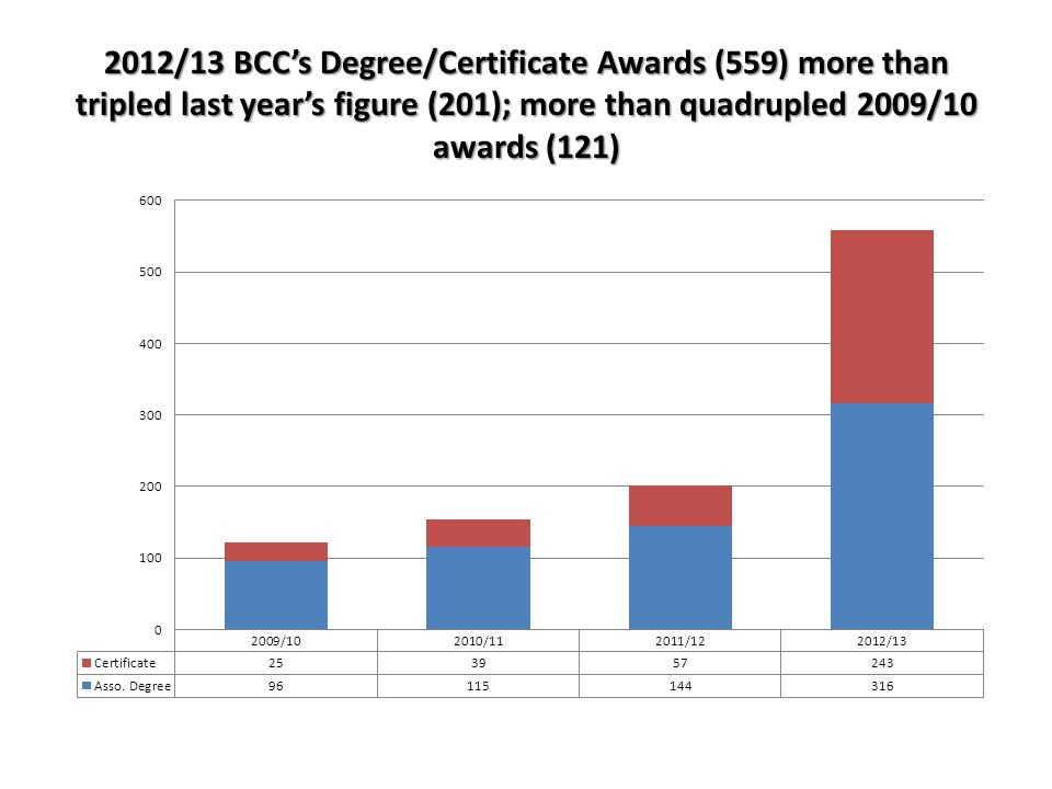 2012/13 BCC's Degree/Certificate Awards (559) more than tripled last year's figure (201); more than quadrupled 2009/10 awards (121)