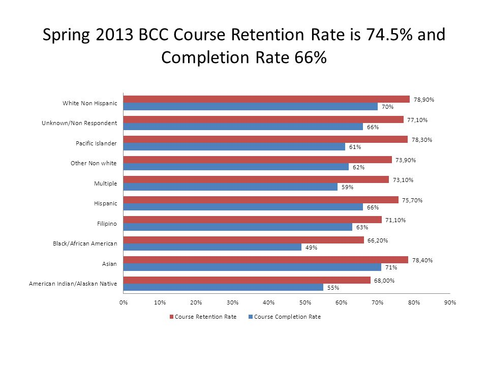 Spring 2013 BCC Course Retention Rate is 74.5% and Completion Rate 66%
