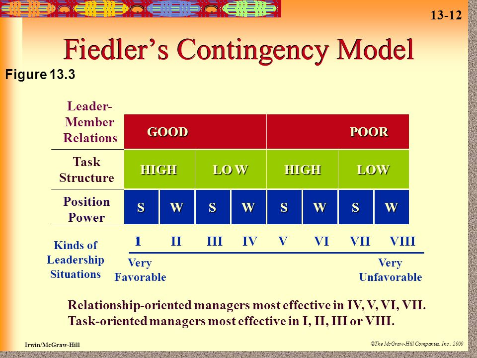 13-12 Irwin/McGraw-Hill ©The McGraw-Hill Companies, Inc., 2000 Fiedler's Contingency Model GOOD POOR GOOD POOR HIGH LO W HIGH LOW SWSWSWSW Leader- Member Relations Task Structure Position Power Kinds of Leadership Situations Very Favorable Very Unfavorable IIIIIIIVVVIVIIVIII1 Relationship-oriented managers most effective in IV, V, VI, VII.