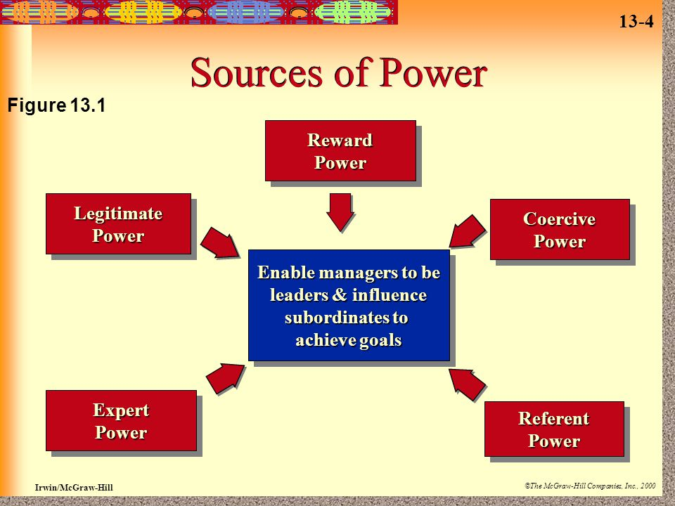 13-4 Irwin/McGraw-Hill ©The McGraw-Hill Companies, Inc., 2000 Sources of Power RewardPowerRewardPowerLegitimatePowerLegitimatePower CoercivePowerCoercivePower ExpertPowerExpertPower ReferentPowerReferentPower Enable managers to be leaders & influence subordinates to achieve goals Enable managers to be leaders & influence subordinates to achieve goals Figure 13.1