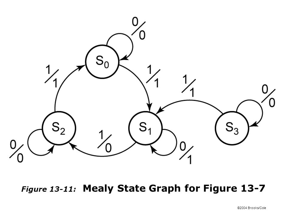 ©2004 Brooks/Cole Figure 13-11: Mealy State Graph for Figure 13-7