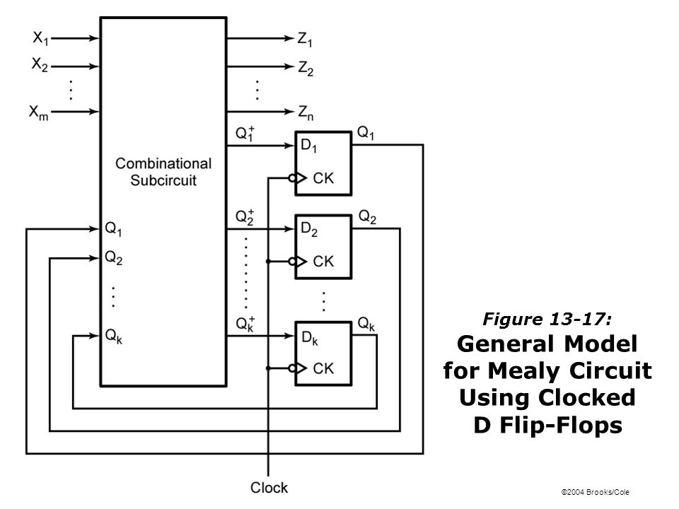 ©2004 Brooks/Cole Figure 13-17: General Model for Mealy Circuit Using Clocked D Flip-Flops