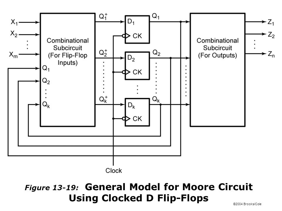©2004 Brooks/Cole Figure 13-19: General Model for Moore Circuit Using Clocked D Flip-Flops