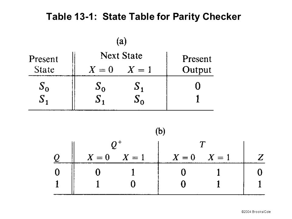 ©2004 Brooks/Cole Table 13-1: State Table for Parity Checker