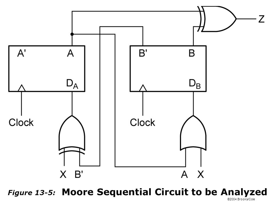 ©2004 Brooks/Cole Figure 13-5: Moore Sequential Circuit to be Analyzed