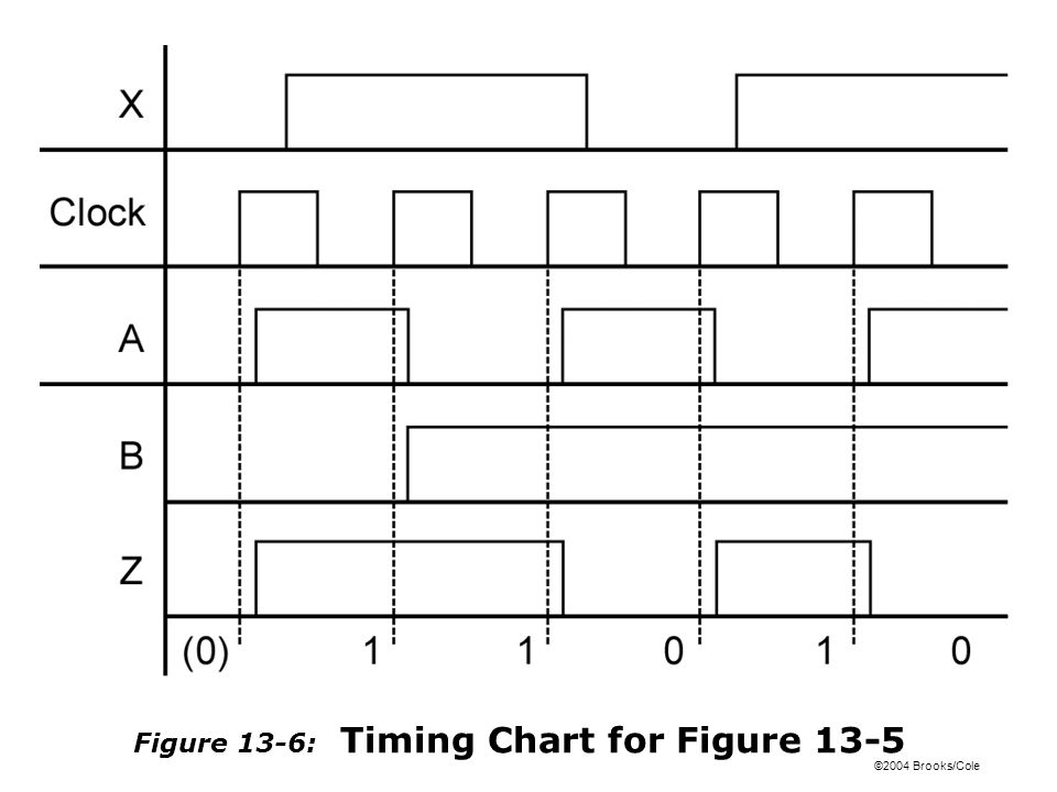 ©2004 Brooks/Cole Figure 13-6: Timing Chart for Figure 13-5