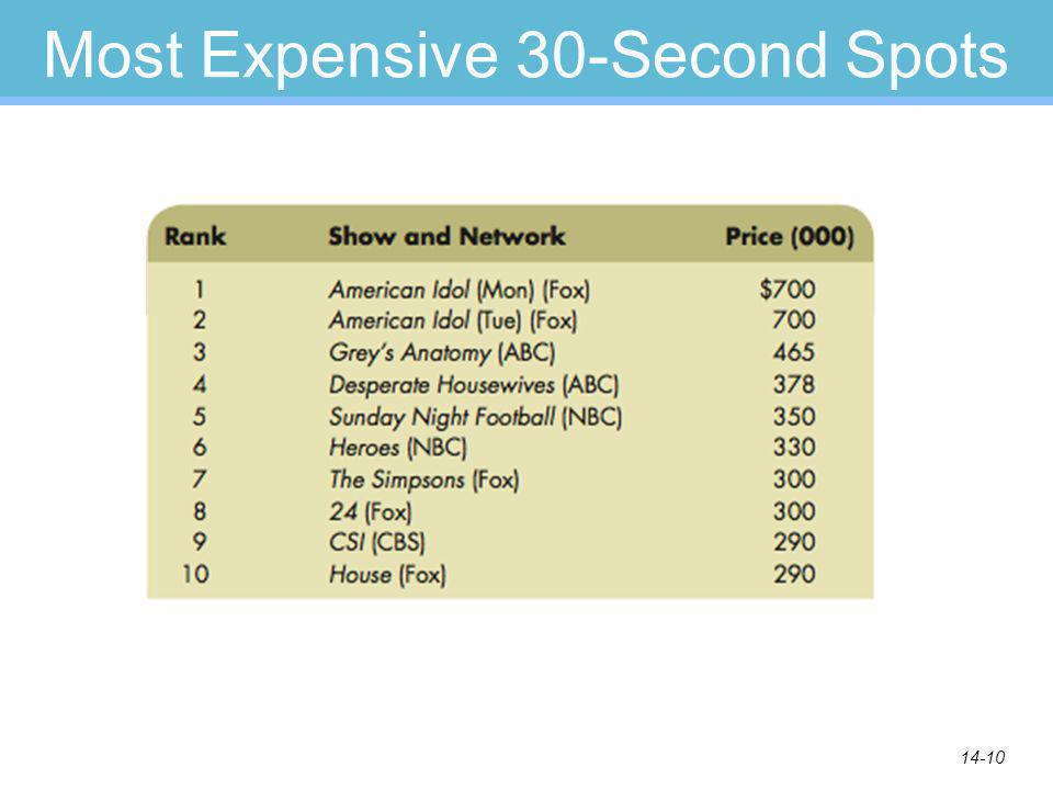 14-10 Most Expensive 30-Second Spots