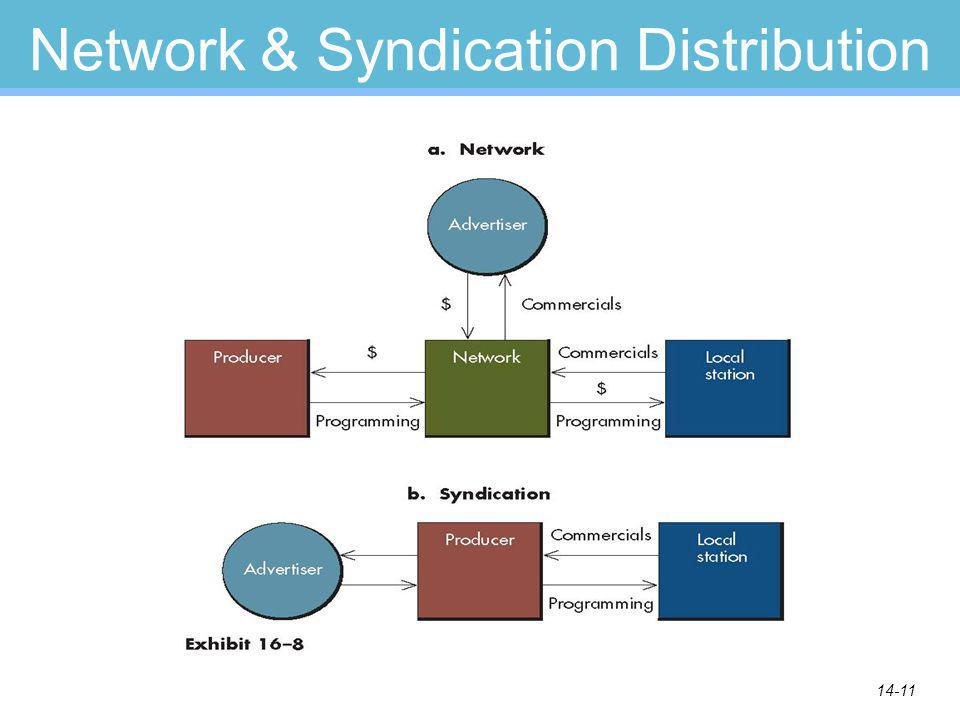 14-11 Network & Syndication Distribution