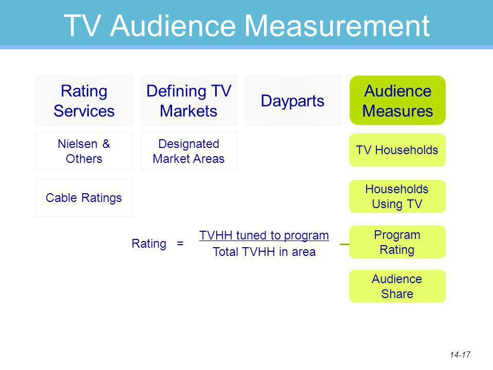 14-17 TV Audience Measurement Dayparts Rating Services Defining TV Markets Audience Measures Nielsen & Others Cable Ratings Designated Market Areas TV Households Households Using TV Program Rating Audience Share Total TVHH in area TVHH tuned to program =Rating
