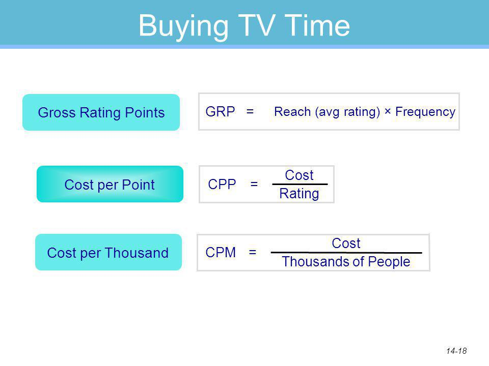 14-18 Buying TV Time Cost per Point =CPP Rating Cost Cost per Thousand Thousands of People =CPM Cost Gross Rating Points Reach (avg rating) × Frequency =GRP
