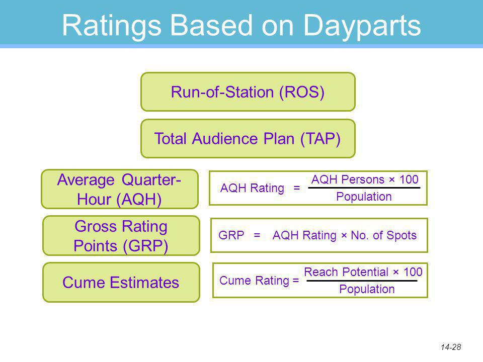 14-28 Ratings Based on Dayparts Gross Rating Points (GRP) Average Quarter- Hour (AQH) Total Audience Plan (TAP) Run-of-Station (ROS) AQH Rating Population = AQH Persons × 100 GRPAQH Rating × No.