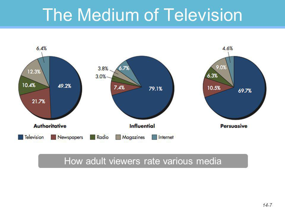 14-7 The Medium of Television How adult viewers rate various media