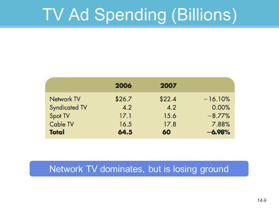 14-9 TV Ad Spending (Billions) Network TV dominates, but is losing ground