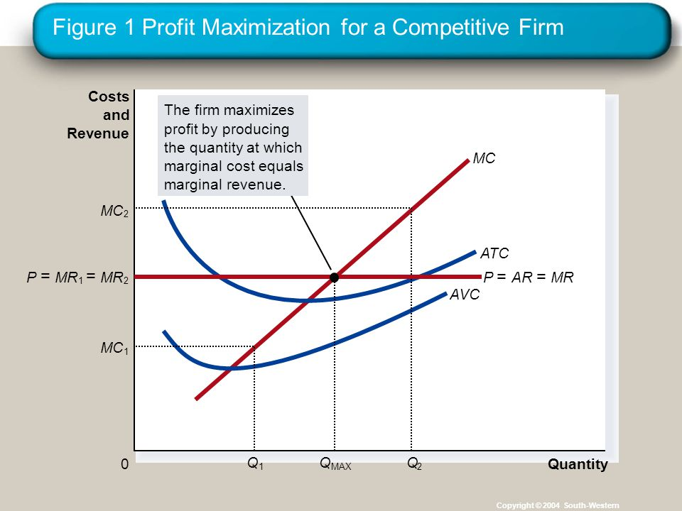 Figure 1 Profit Maximization for a Competitive Firm Copyright © 2004 South-Western Quantity 0 Costs and Revenue MC ATC AVC MC 1 Q 1 2 Q 2 The firm maximizes profit by producing the quantity at which marginal cost equals marginal revenue.