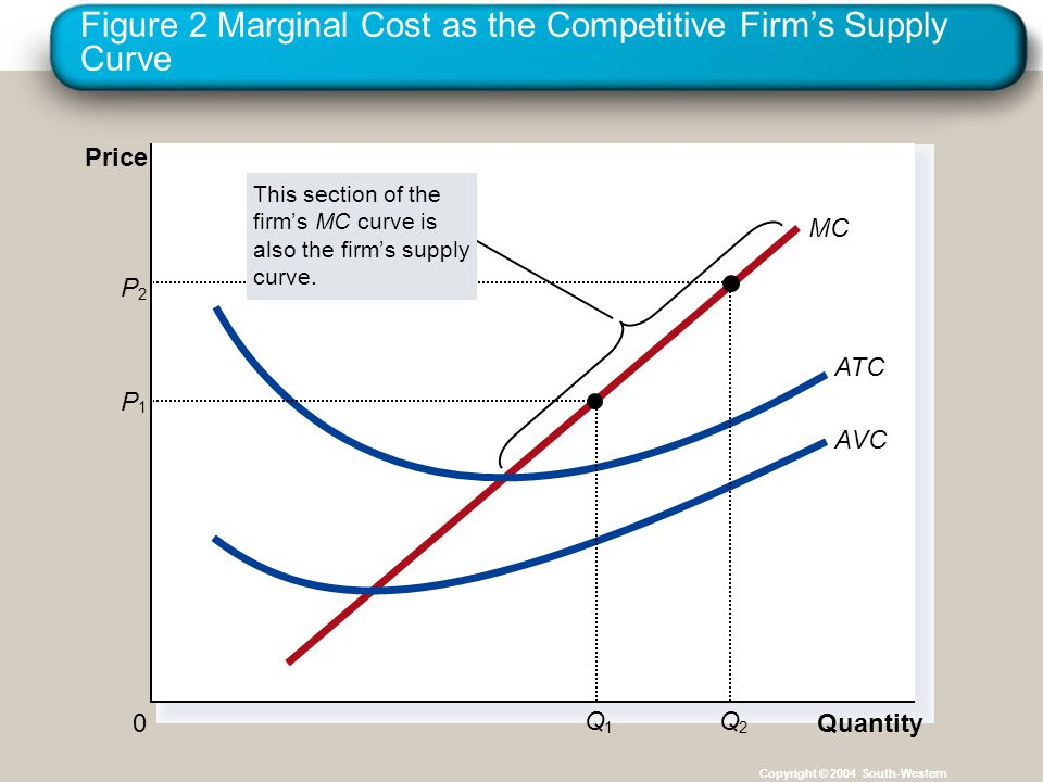 Figure 2 Marginal Cost as the Competitive Firm's Supply Curve Copyright © 2004 South-Western Quantity 0 Price MC ATC AVC P 1 Q 1 P 2 Q 2 This section of the firm's MC curve is also the firm's supply curve.