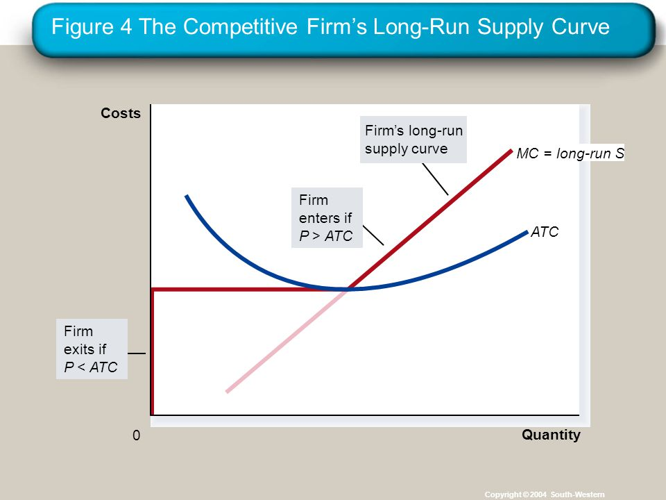 Figure 4 The Competitive Firm's Long-Run Supply Curve Copyright © 2004 South-Western MC = long-run S Firm exits if P < ATC Quantity ATC 0 Costs Firm's long-run supply curve Firm enters if P > ATC