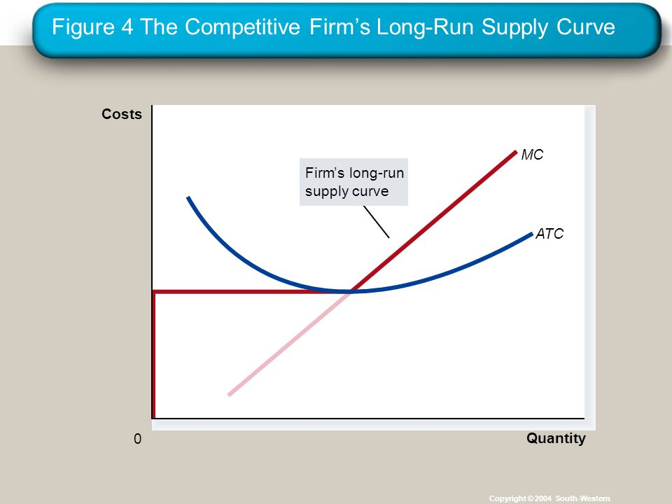 Figure 4 The Competitive Firm's Long-Run Supply Curve Copyright © 2004 South-Western MC Quantity ATC 0 Costs Firm's long-run supply curve