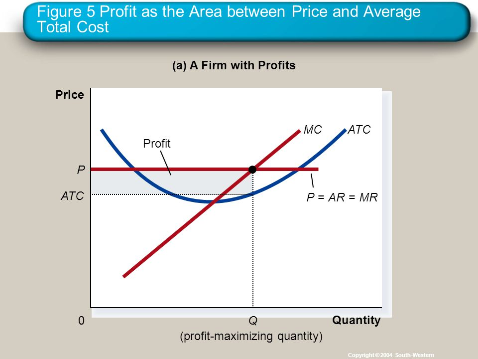 Figure 5 Profit as the Area between Price and Average Total Cost Copyright © 2004 South-Western (a) A Firm with Profits Quantity 0 Price P=AR= MR ATCMC P ATC Q (profit-maximizing quantity) Profit