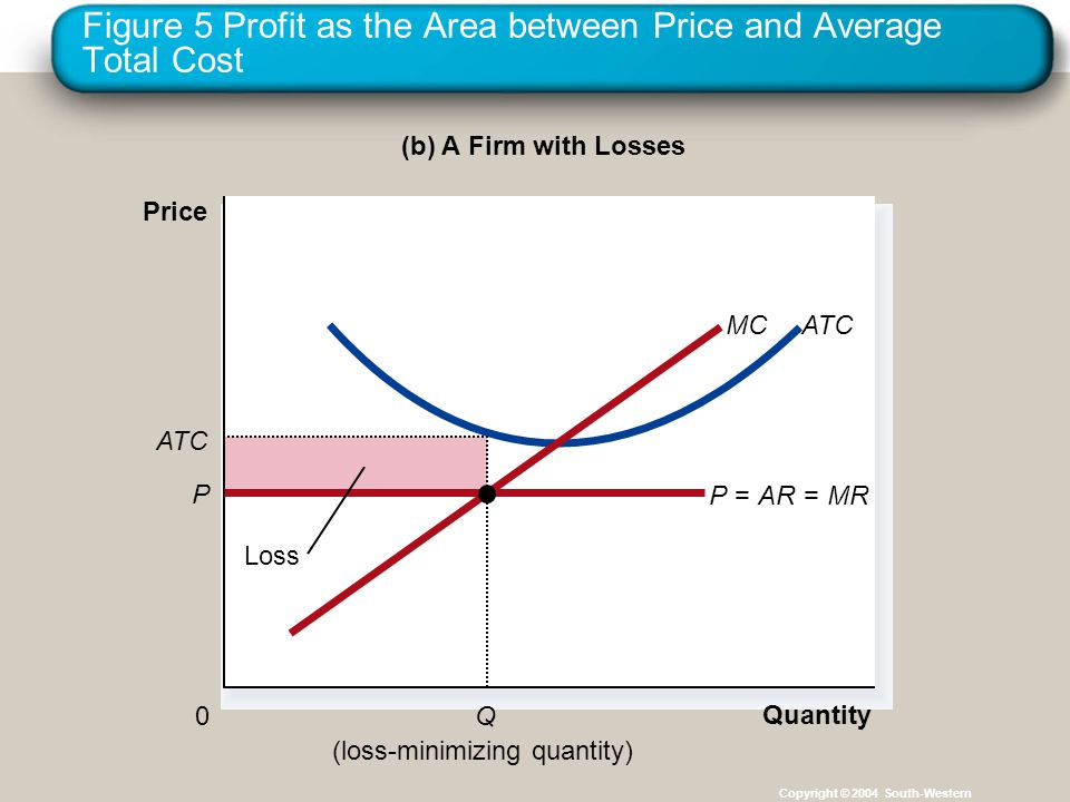 Figure 5 Profit as the Area between Price and Average Total Cost Copyright © 2004 South-Western (b) A Firm with Losses Quantity 0 Price ATCMC (loss-minimizing quantity) P=AR= MR P ATC Q Loss