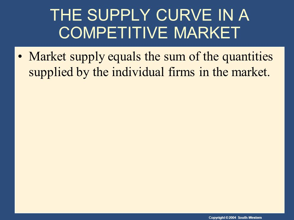 Copyright © 2004 South-Western THE SUPPLY CURVE IN A COMPETITIVE MARKET Market supply equals the sum of the quantities supplied by the individual firms in the market.